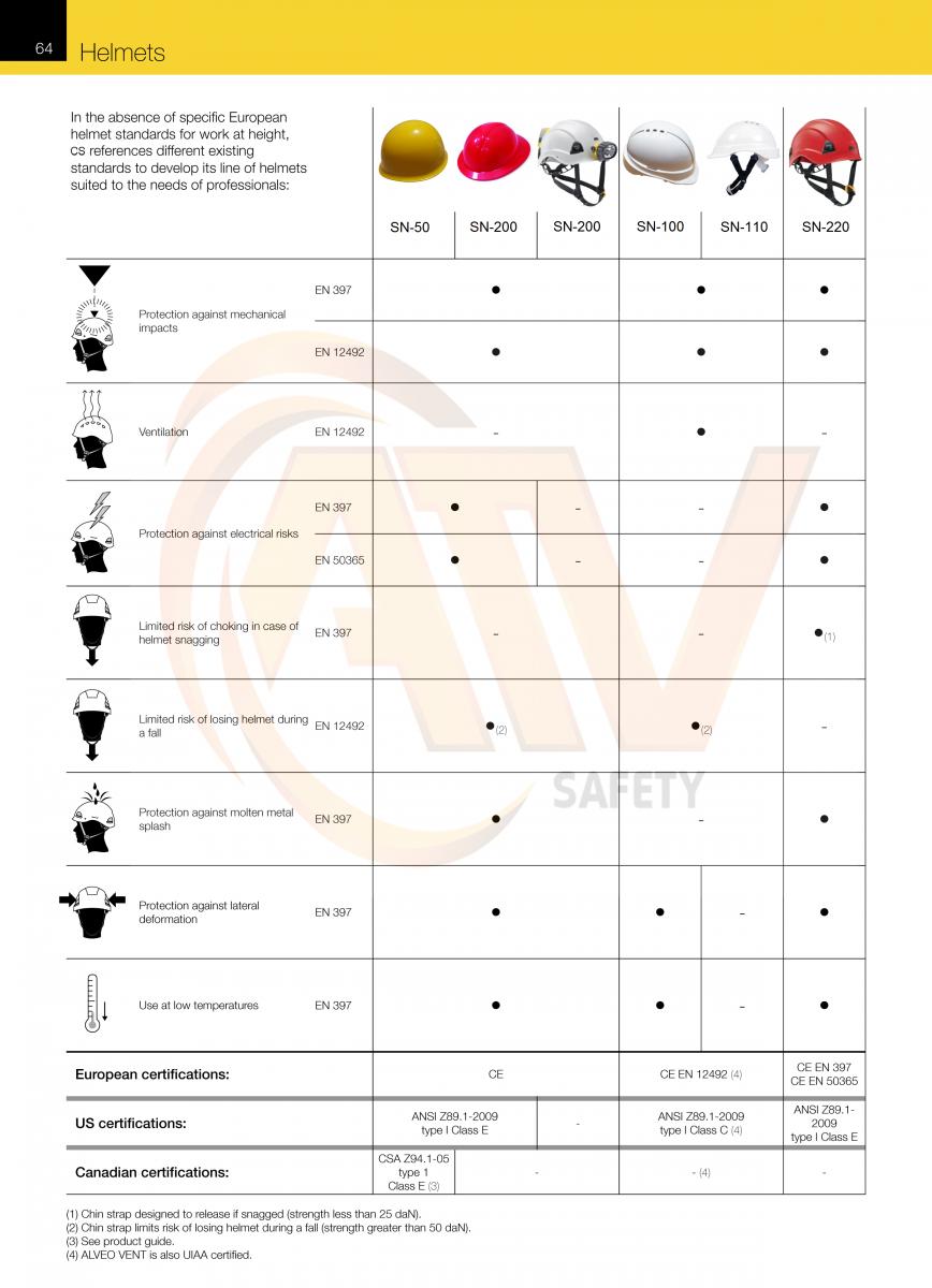 Những tiêu chuẩn Quốc Tế an toàn Nón bảo hộ